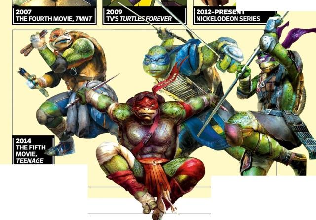 Promo Art For Michael Bay S Teenage Mutant Ninja Turtles