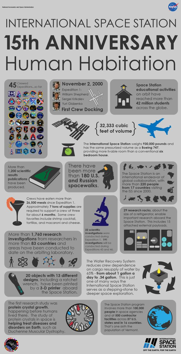 ISS_Infographic